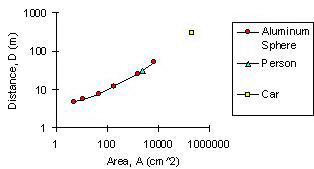 Target Distance Graph